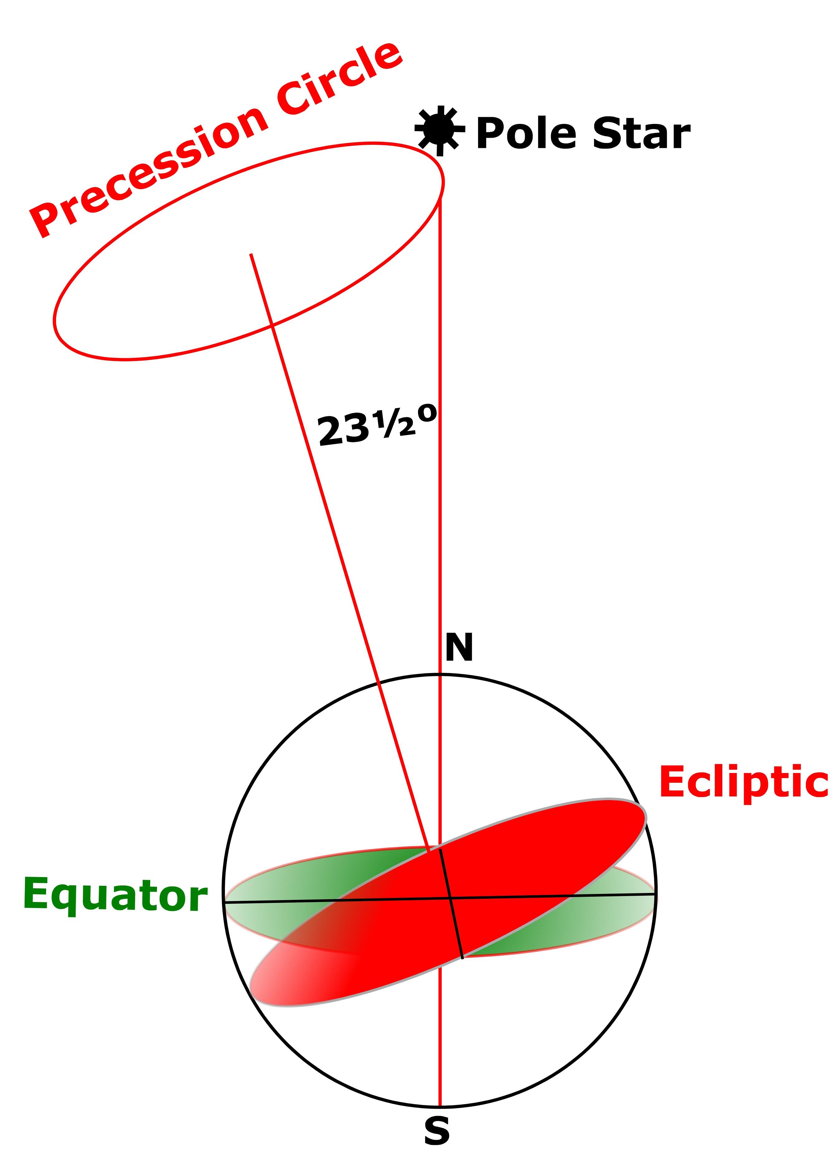 Precession of the Earth's polar axis
